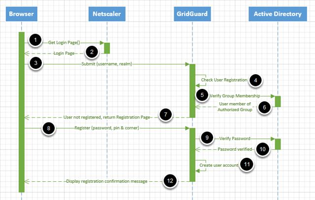 Registration Sequence Diagram