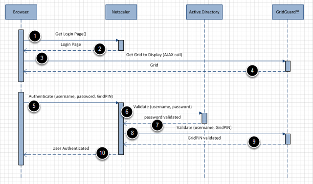 Login Sequence Diagram