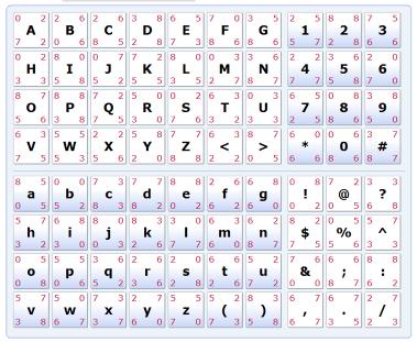 Alpha + NumPad