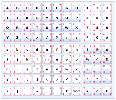 Alpha + Numpad 99 Cells