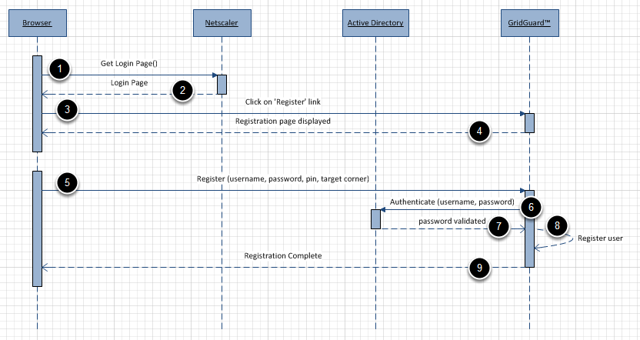 Registration Sequence Diagram