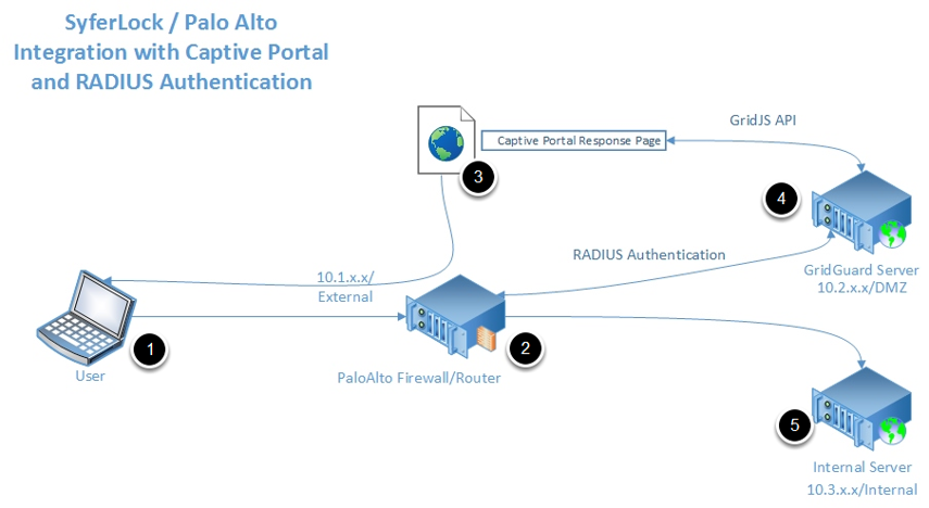 Architecture Diagram - Captive Portal