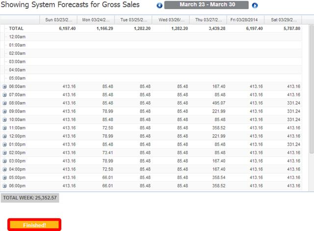 Forecast sales.