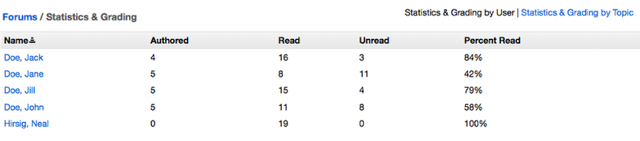 Example of initial Statistics and Grading by User page.