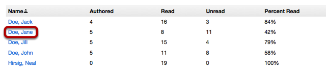 To see an individual students Forum postings, from the initial Statistics page, click on the name of a student.