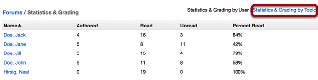To view the Statistics by Topic, click Statistics and Grading by Topic.