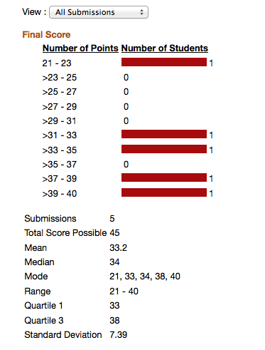 View overall statistics.