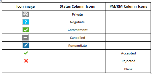 View the Negotiation Icon Table