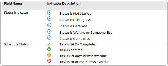 View the Task Center Indicators