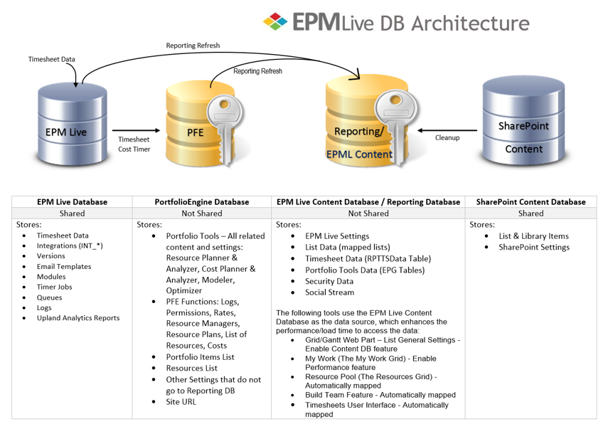 EPM Live Databases Overview