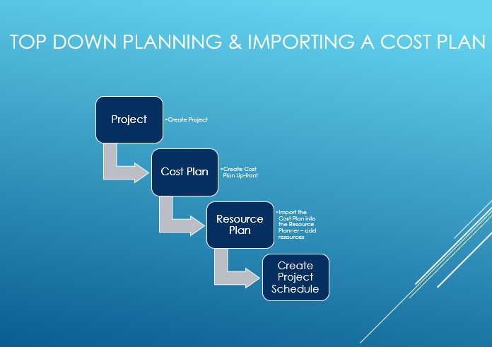 Top Down Planning & Importing a Cost Plan