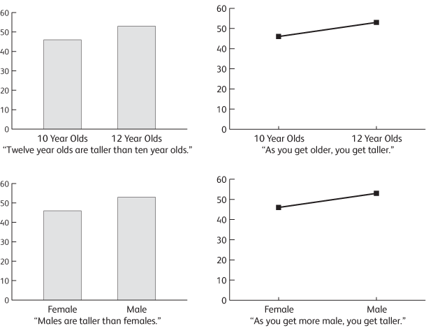 Bar charts versus line charts.