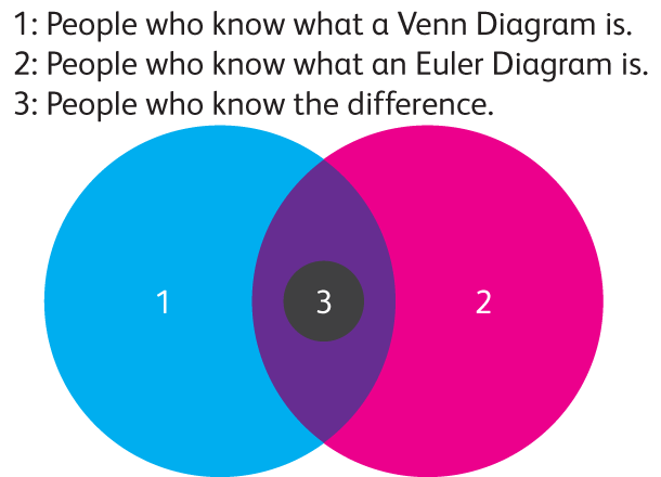 Difference Between Euler & Venn