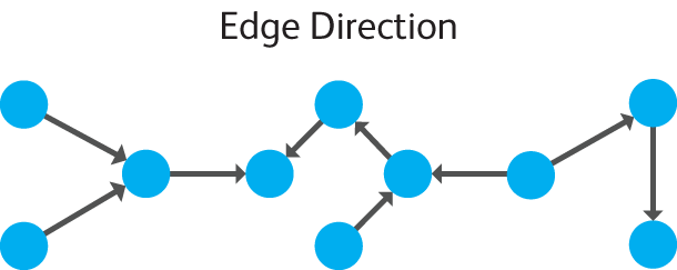 This image has an empty alt attribute; its file name is edgeDirection2.png
