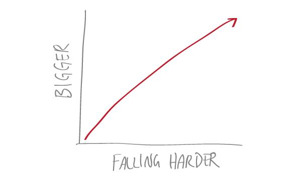 bigger, falling harder