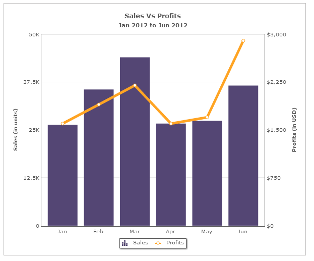 4 Tips On Using Dual Y Axis Charts