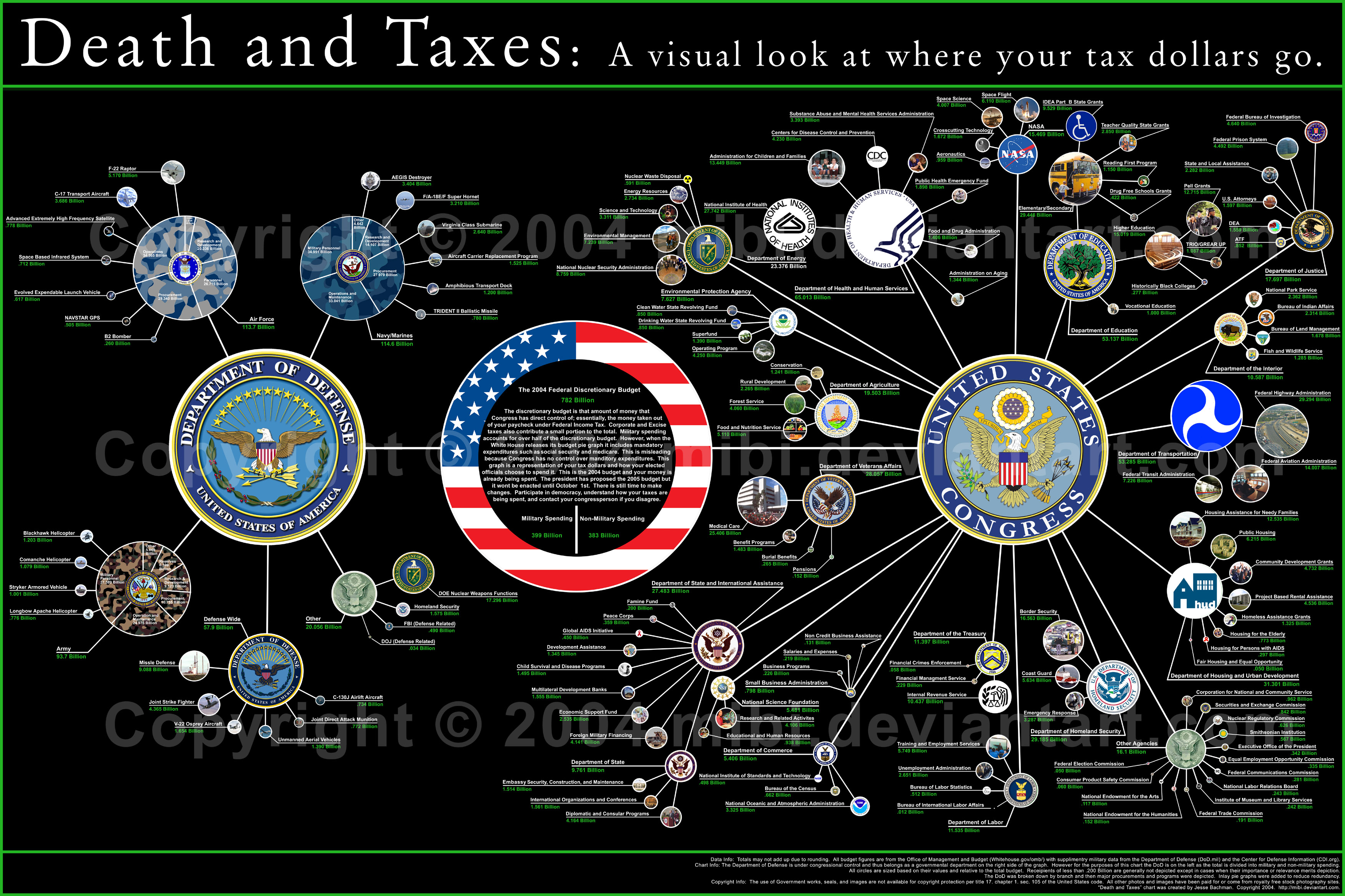 The federal budget visualized death and taxes 2014 scribblelive nvjuhfo Gallery