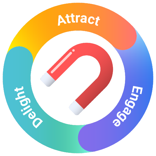 the cycle of Inbound Marketing