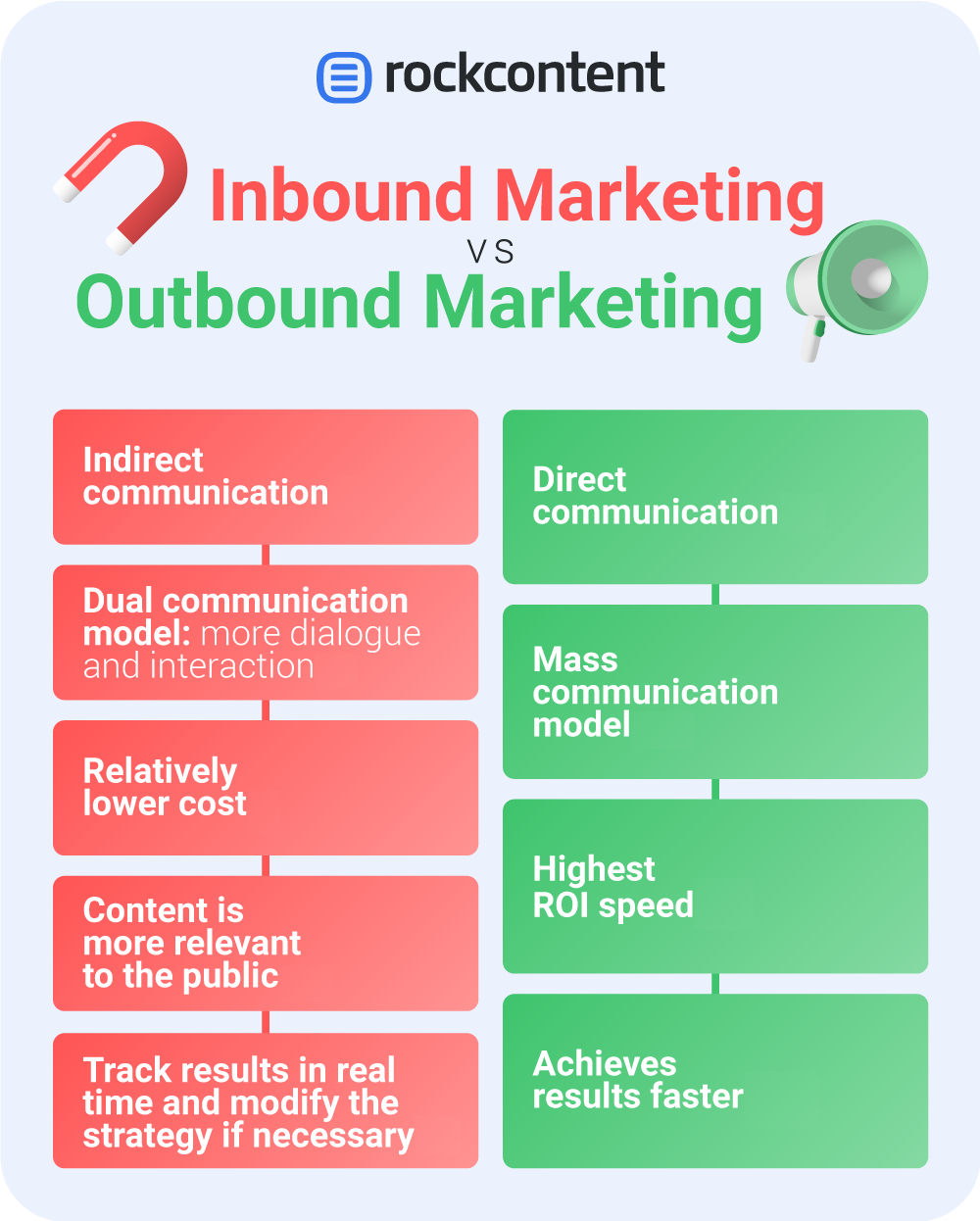 Infographic with the differences between Inbound and Outbound Marketing