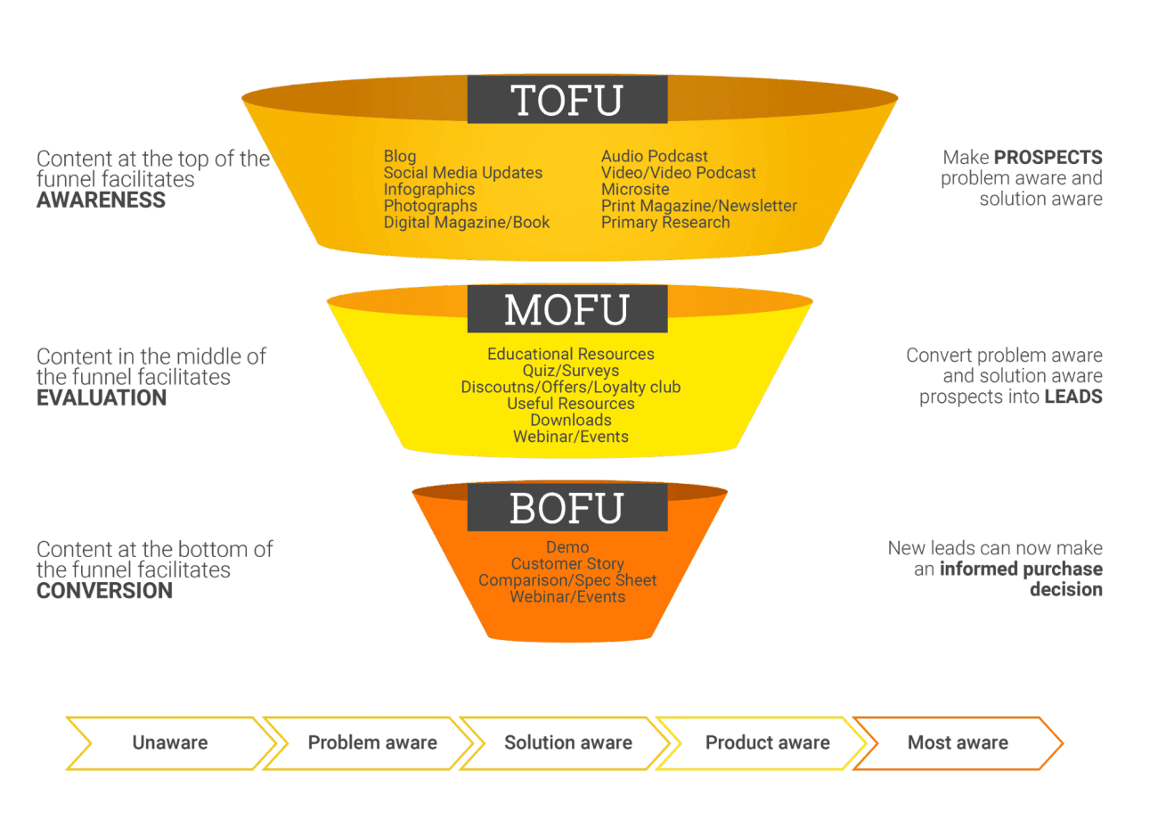 Example of a buyer's journey funnel