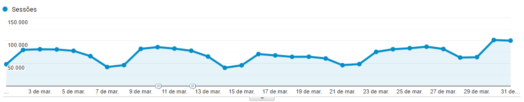 Monthly website traffic
