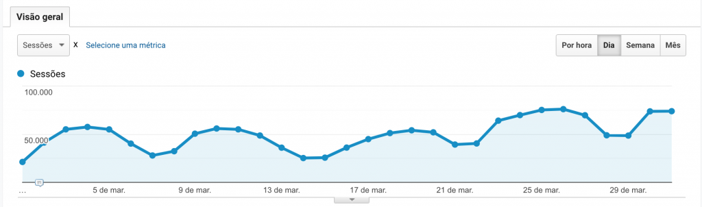 This print from Google Analytics shows the growth of the Rock Content Spanish blog throughout March.