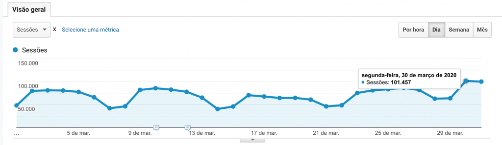 On March 30, our blog in Portuguese reached a milestone in daily sessions.