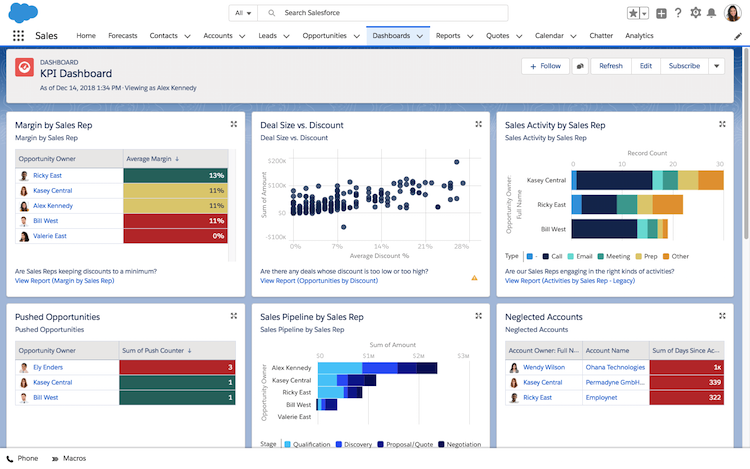 Salesforce, CRM tool