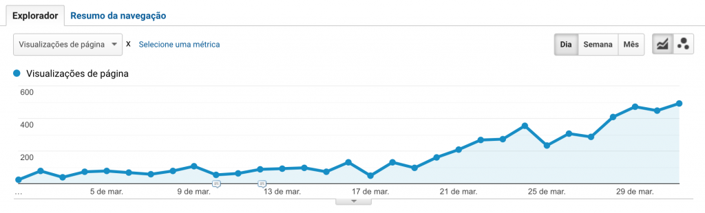 The chart shows the evolution in organic traffic of our post about Tik Tok throughout March.