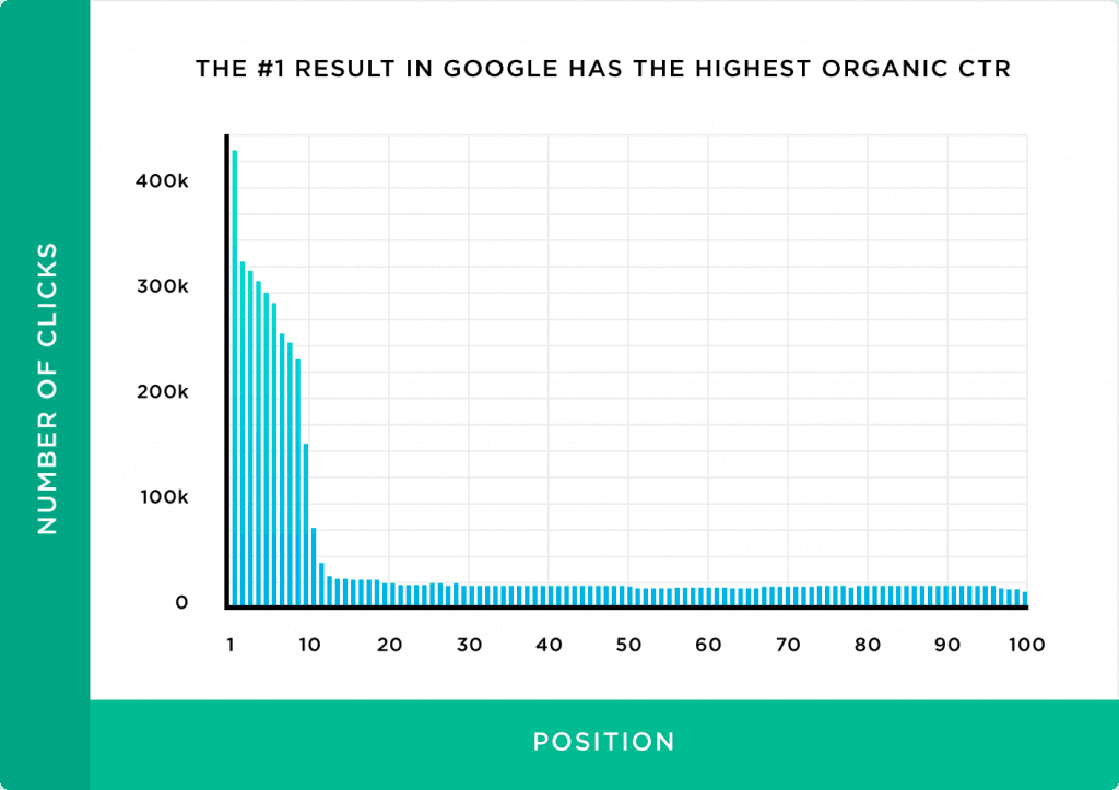 correlation between position ranking and the number of clicks