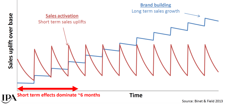 Les Binet's Sales Activation vs. Brand Building Model