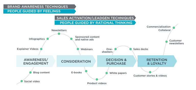 Content and The Buyer Journey