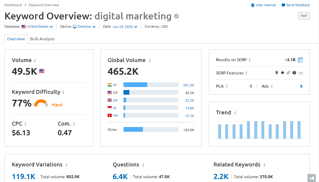 "semrush dashboard when looking for ""digital marketing"""
