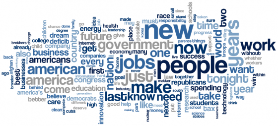 https://www.surveygizmo.com/wp-content/uploads/2019/04/state-of-the-union-word-cloud.png