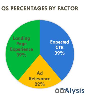 QS percentages