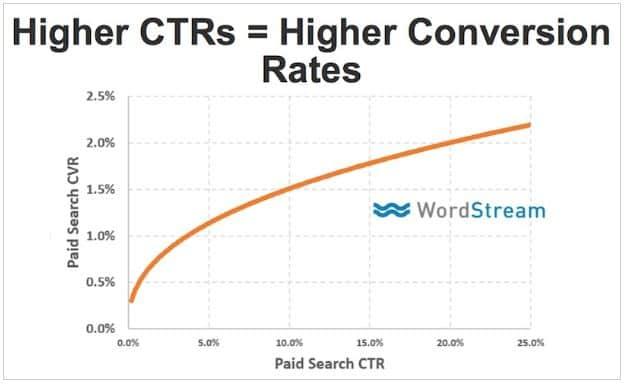 ctr wordstream