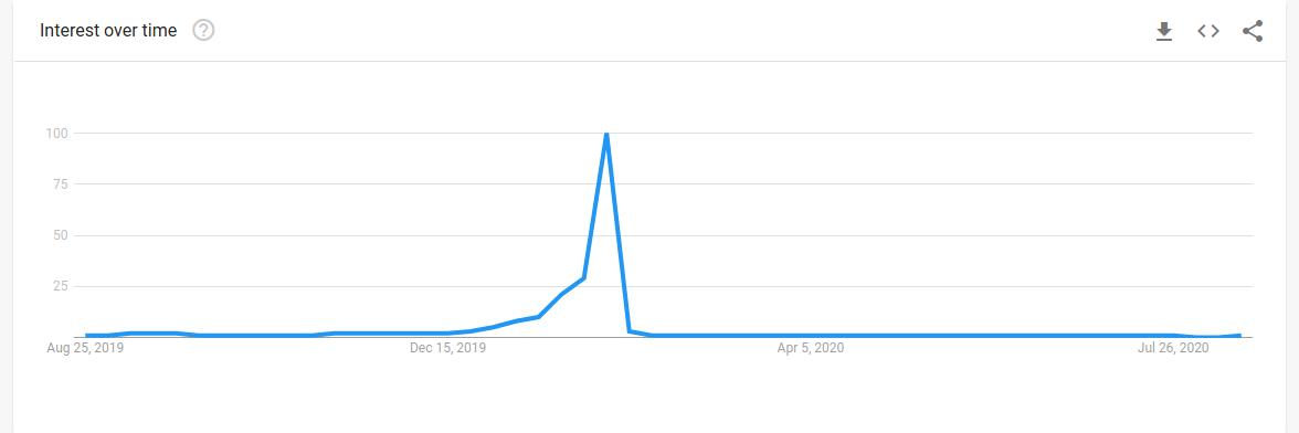 super bowl on google trends