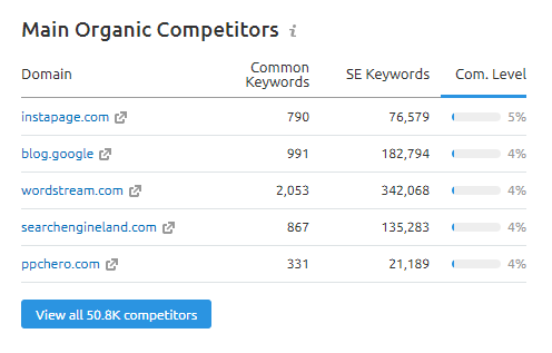 think with google competitors