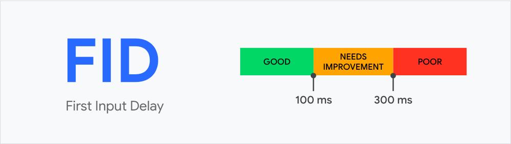 first input delay (FID) meter