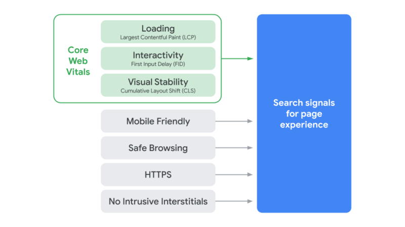 core web vitals by google