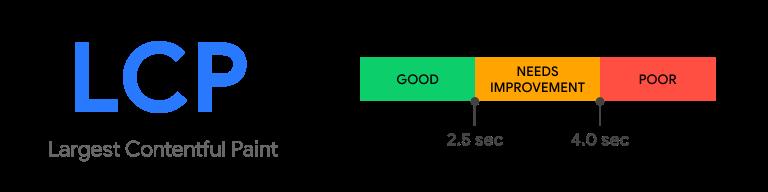 Largest Contentful Paint - Core Web Vitals | VDO.AI
