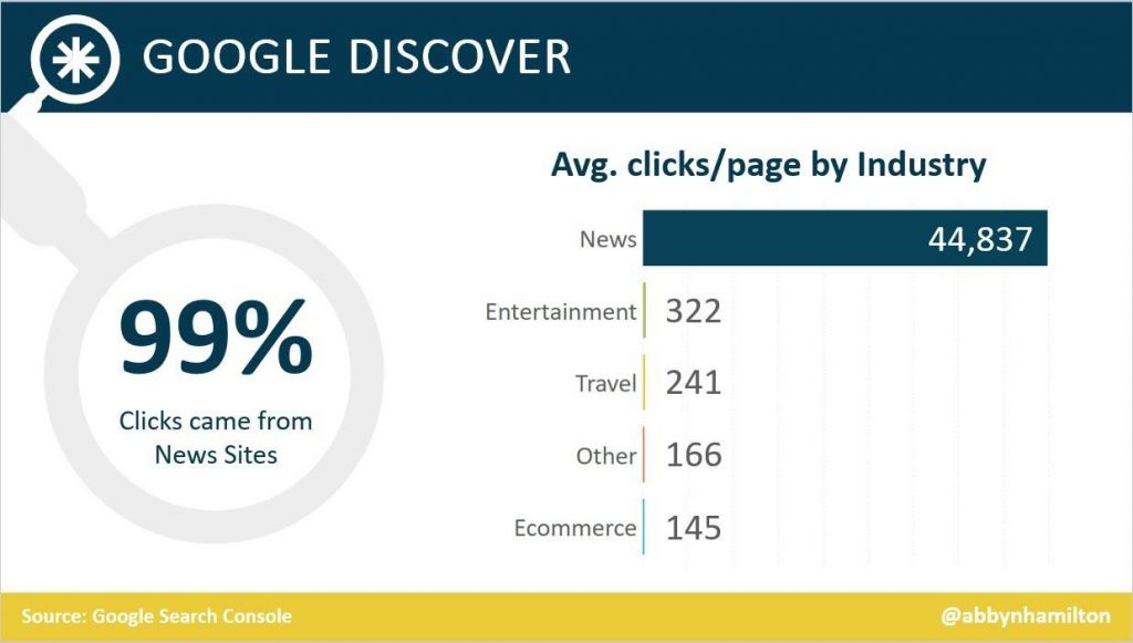 Search Engine Journal research on google discover