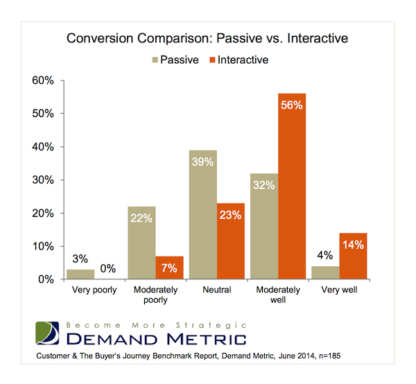 data on interactive content