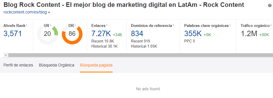 ahrefs account showing that we don't use ads