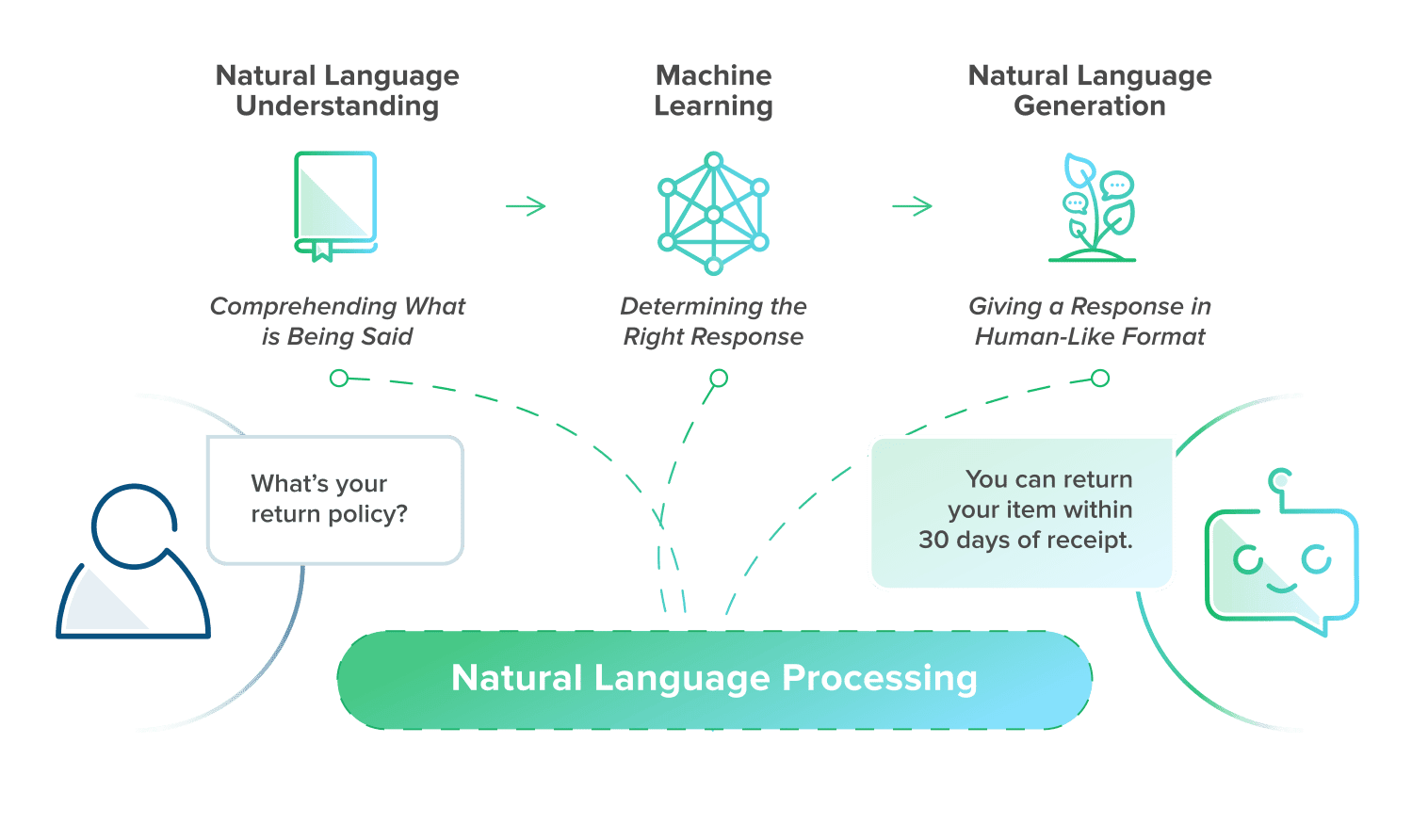 how natural language processing works
