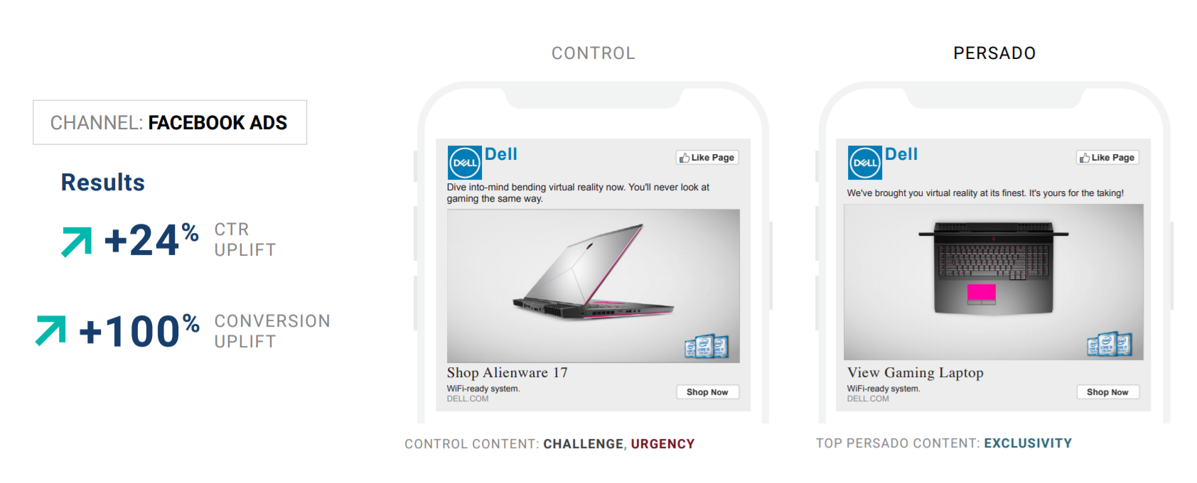 Dell + Persado partnership