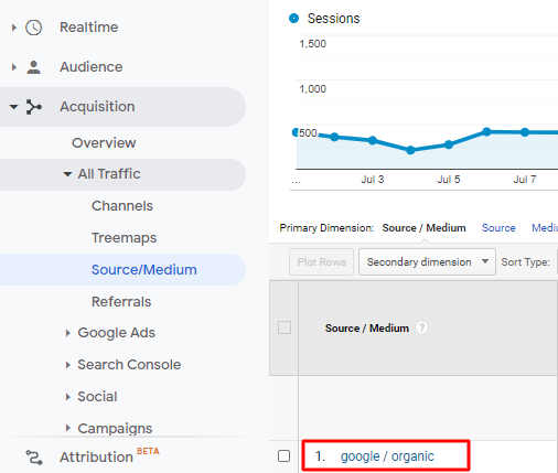 organic traffic on analytics