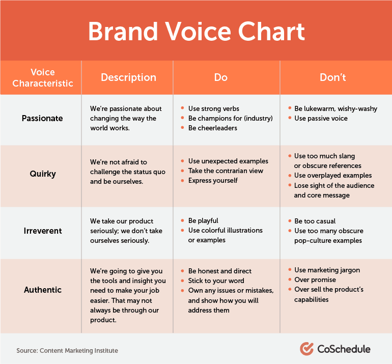 how to create the brand's voice