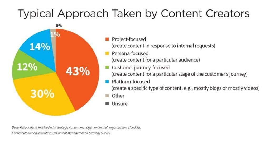 content marketing institute study