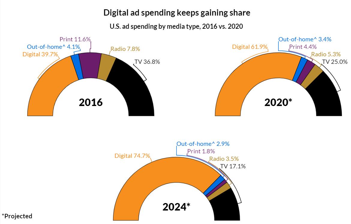 digital ad spending